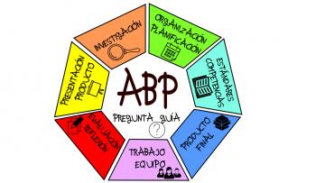 Programa de formación sobre Aprendizaje Basado en Proyectos (ABP)